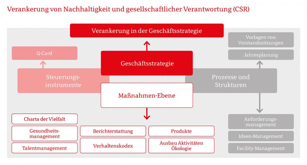 Nachhaltigkeitsstrategie